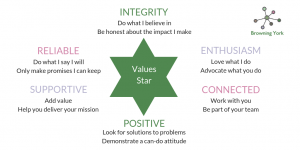 Values star with integrity enthusiasm connected positive supportive reliable written on it
