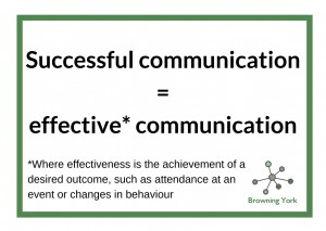 An image that has these words - Successful communication = effective* communication *Where effectiveness is the achievement of a desired outcome, such as attendance at an event or changes in behaviour