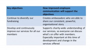 A table with objectives to diversify funds and improve services on the left, and the internal comms benefits on the right - create ambassadors and support charity-wide understanding