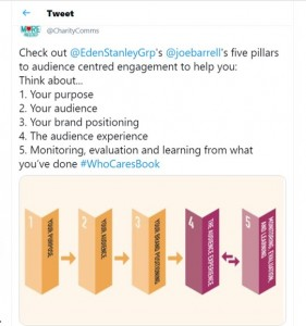 A graphic of the engagement model with pillars that cover purpose, audience, brand, experience and evaluation