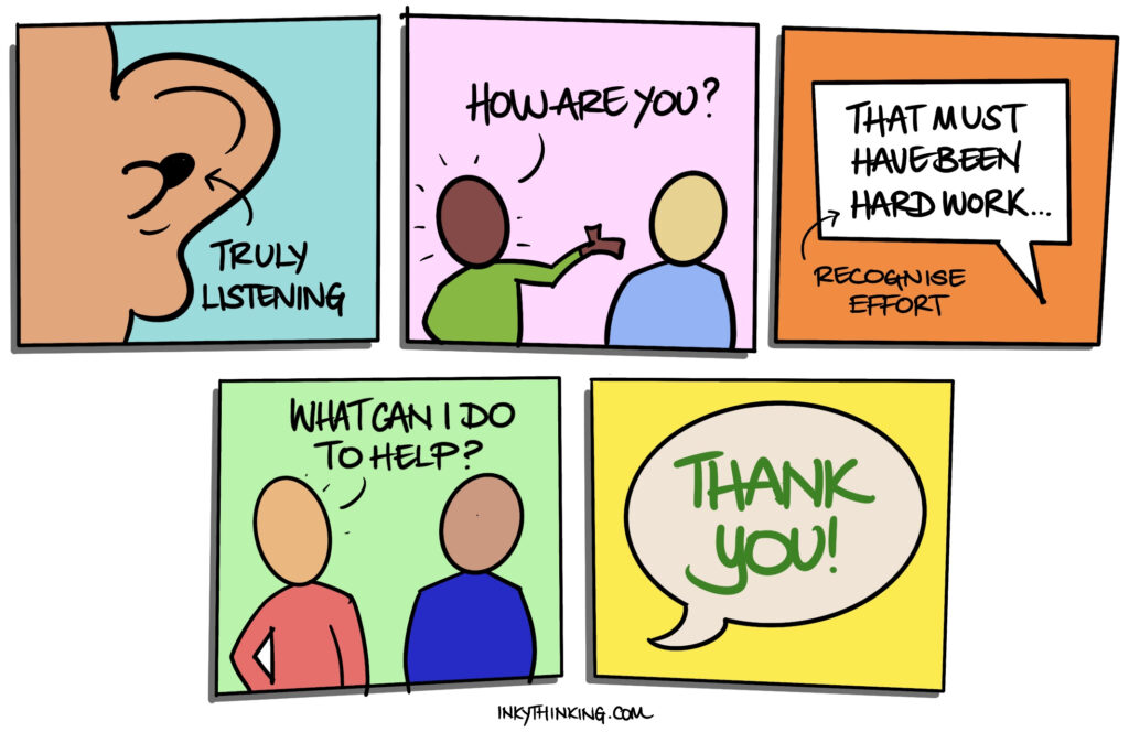 Cartoon strip illustrating what it means to truly listen, 2 figures with one asking 'how are you', a speech bubble saying 'that must have been hard work', one person asking 'what can I do to help' and a speech bubble saying 'thank you'